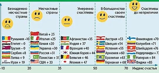 Формула счастья